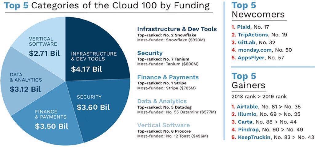 The Cloud 100 2019