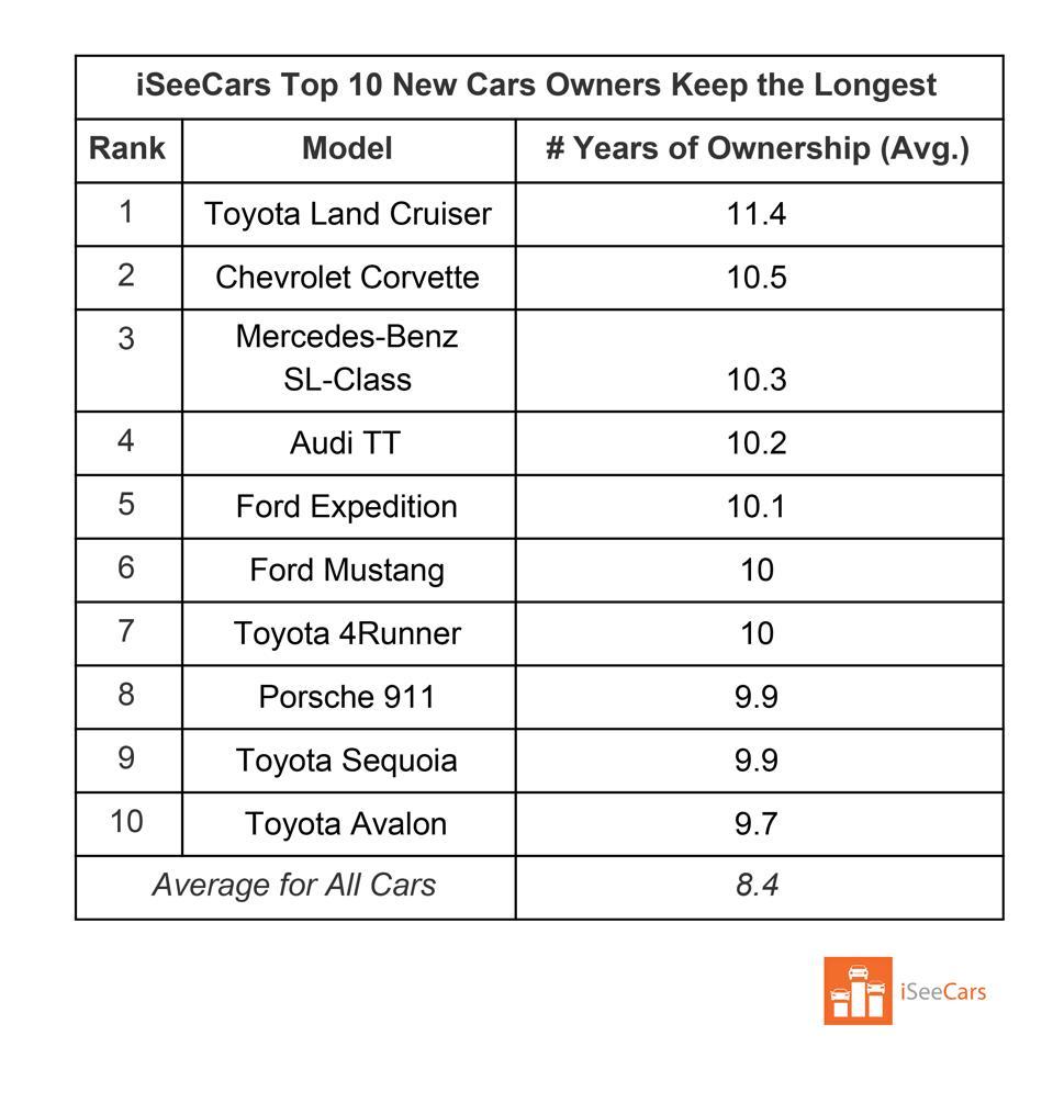 iSeeCars Top 10 New Cars Owners Keep the Longest list