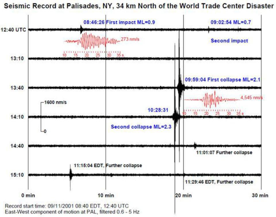 Seismic recordings at the seismograph station Palisades (N.Y.) for events at World Trade Center on September 11. Note that impact 1 and collapse 2 relate to the North Tower, and impact 2 and collapse 1 apply to the South Tower. Expanded views of the first impact and first collapse shown in red.