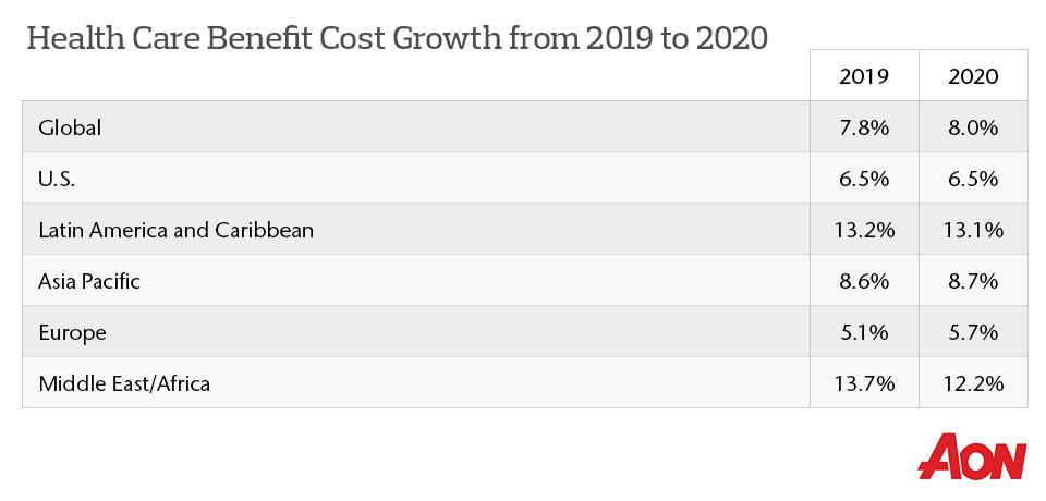 U.S. employer medical costs will rise 6.5 percent in 2020