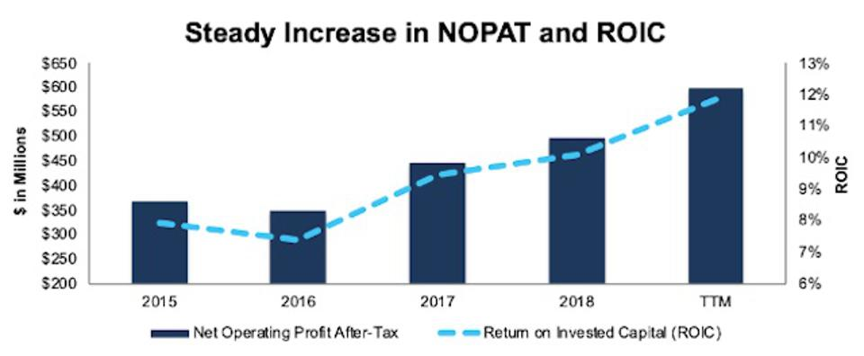 OSK Rising NOPAT & ROIC