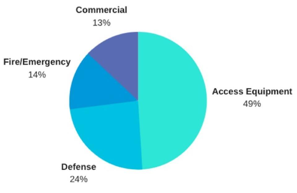 OSK Revenue By Segment