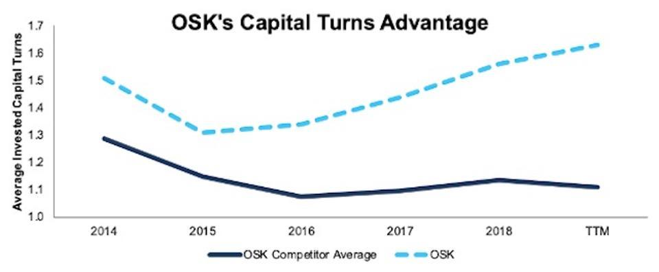 OSK Capital Turns Vs. Peers