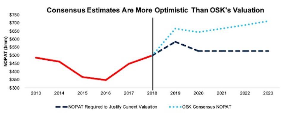 OSK Valuation Expectations Vs. Consensus Estimates