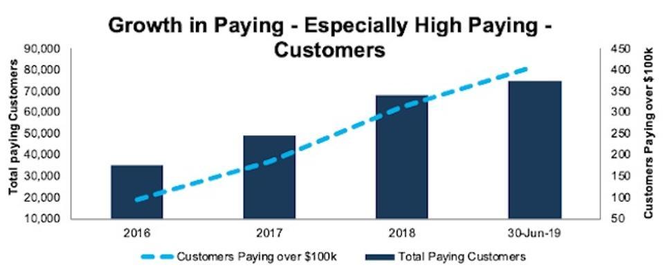 NET Growing Paying Customers