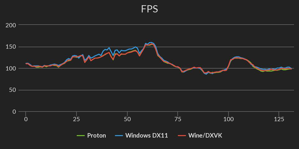 FPS Chart: 'Far Cry New Dawn' Windows 10 vs Proton vs Wine/DXVK