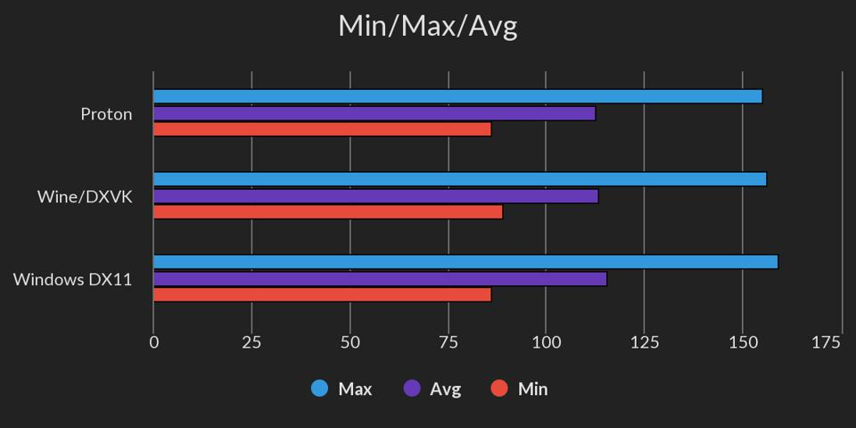 FPS Min/Max/Average Chart: 'Far Cry New Dawn' Windows 10 vs Proton vs Wine/DXVK