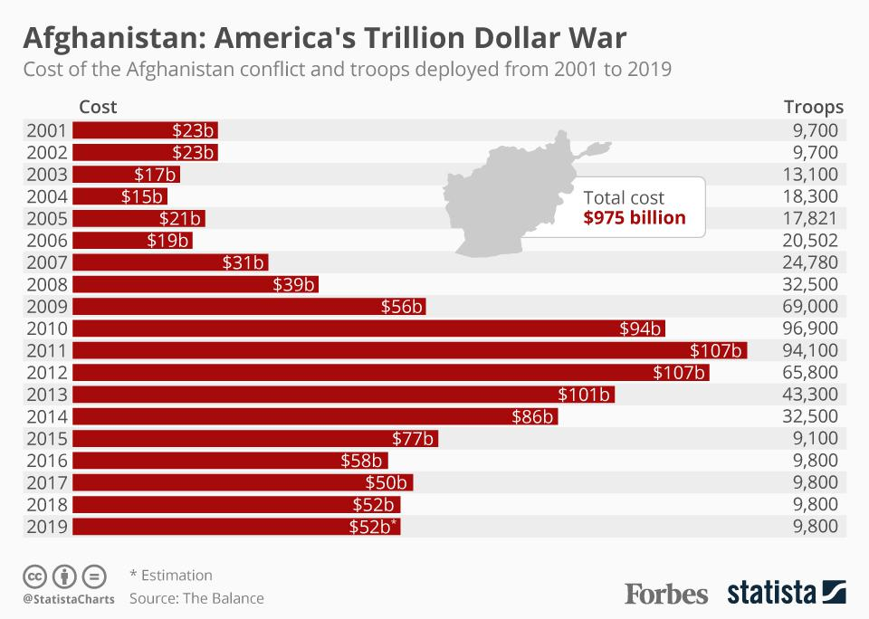 The Annual Cost Of The War In Afghanistan Since 2001 [Infographic]