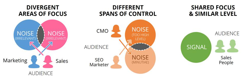 A diagram outlines how trying to accommodate different audiences can lead to noise.
