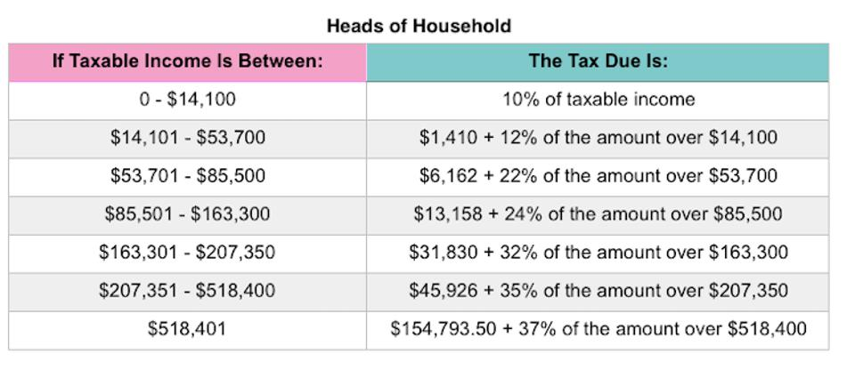 Home Office Deduction 2020.Your First Look At 2020 Tax Rates Projected Brackets