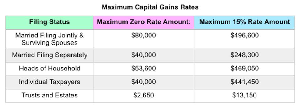 List Of Tax Deductions 2020.Your First Look At 2020 Tax Rates Projected Brackets