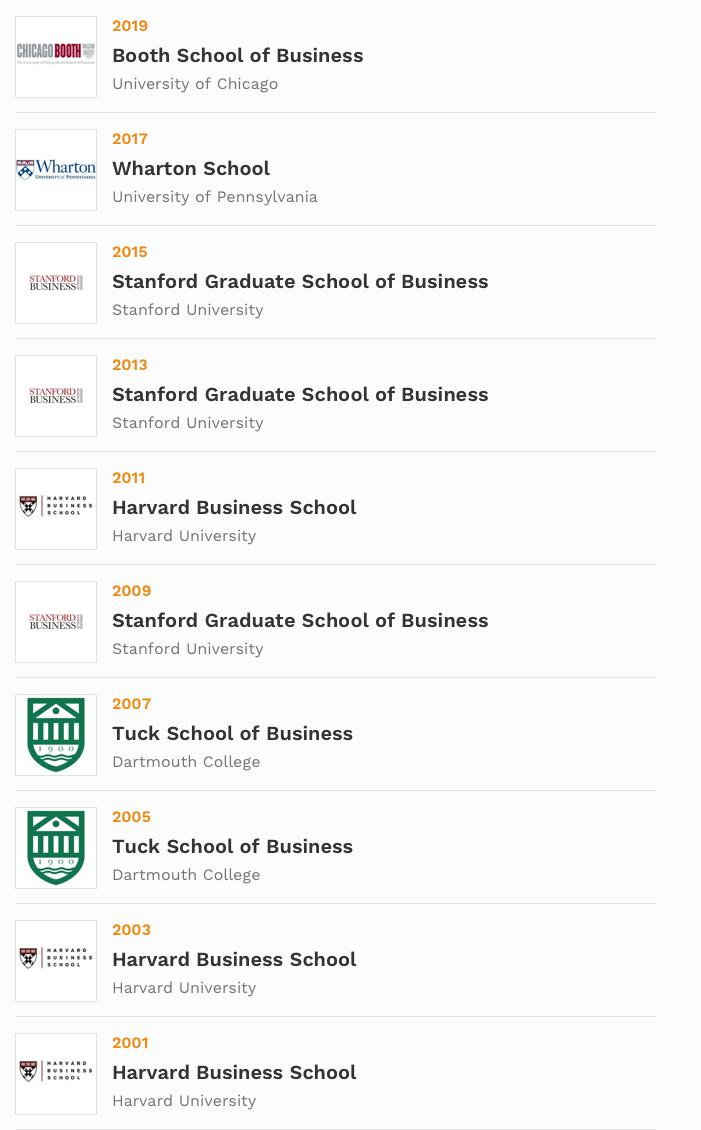 Hult International Business School Ranking 2020.The Best Business Schools 2019