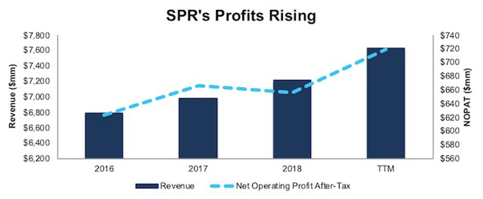 SPR Profits Rising
