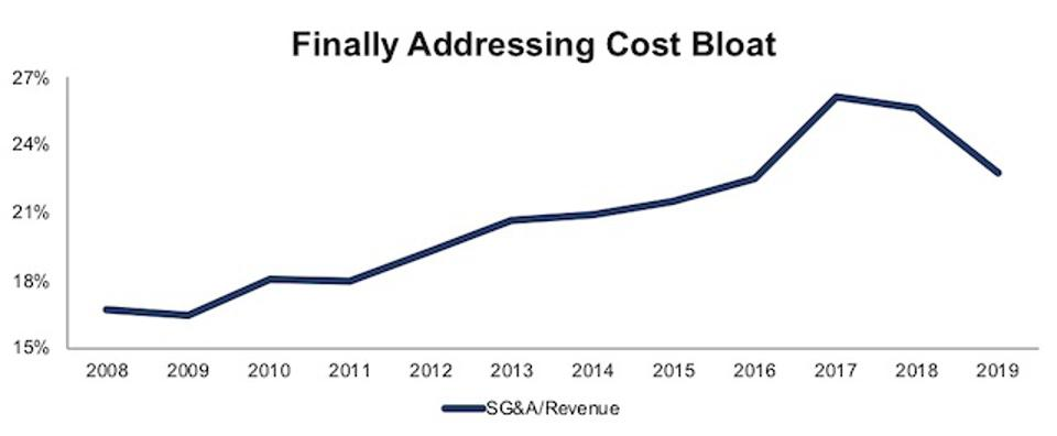 GME Sales, General, & Administrative Costs as % of Revenue