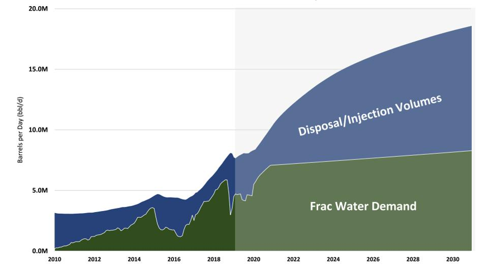 Delaware Basin produced water forecast including frac water demand