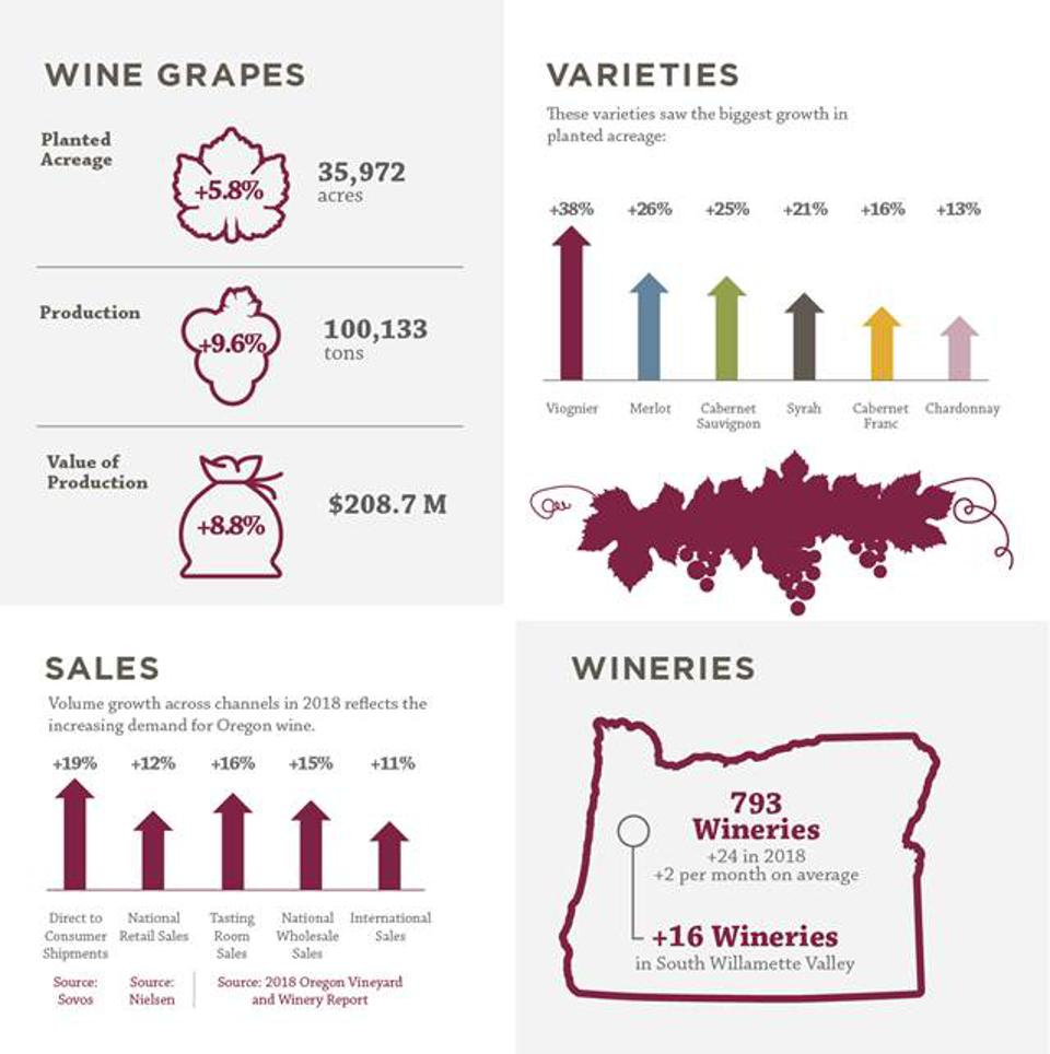 Oregon Wine Industry Profile