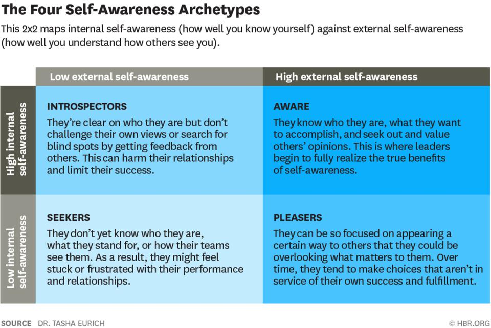 the four self-awareness archetypes