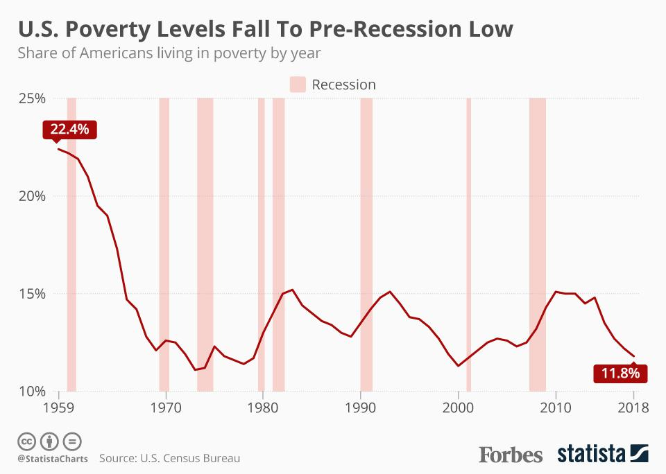 U.S: Poverty Levels Fall To Pre-Recession Low