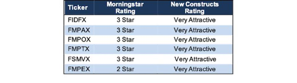 Fidelity Advisor Mid Cap Value Morningstar Vs. New Constructs Ratings