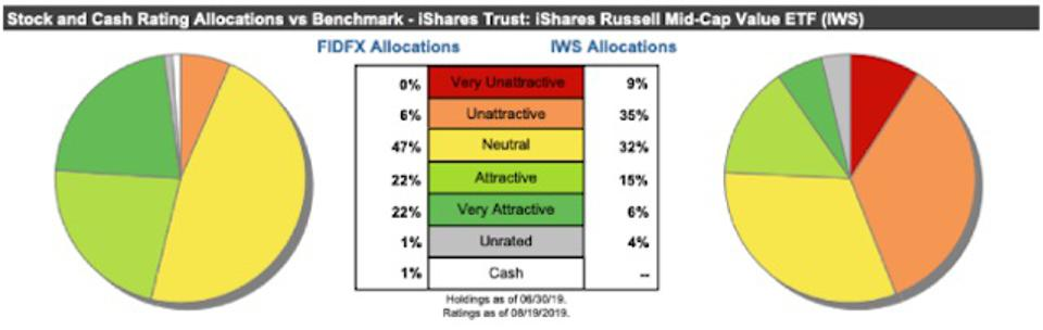 FIDFX Asset Allocation Compared To Benchmark
