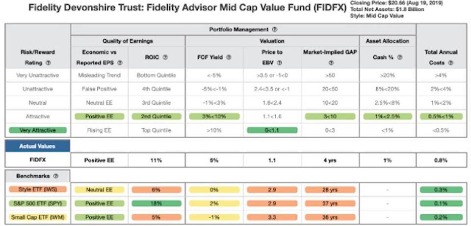 FIDFX Rating Breakdown