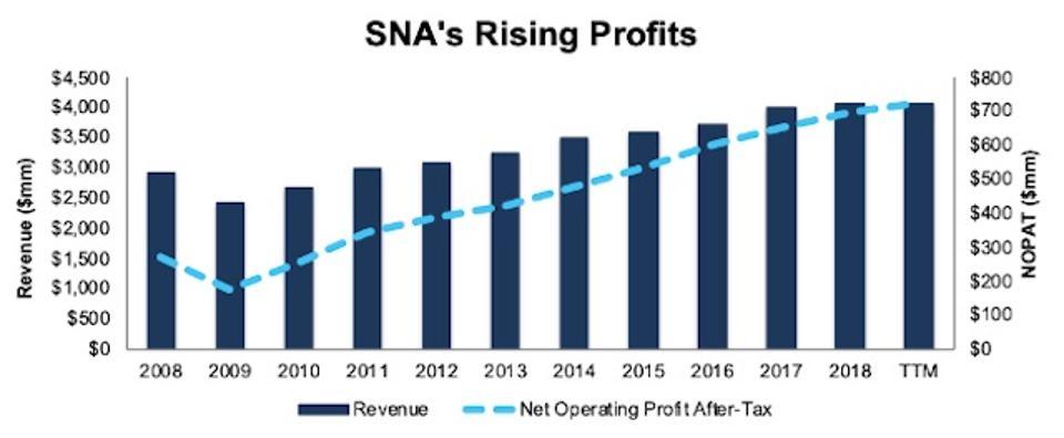 SNA Rising Profits