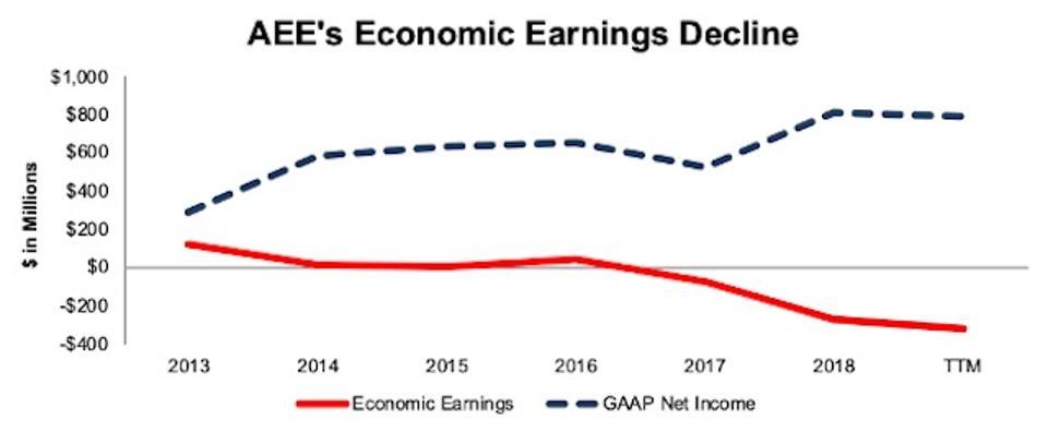 AEE Declining Economic Earnings