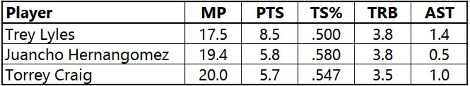 These three Nuggets players' 2018-19 statistics may provide an idea of the level of production that can realistically be expected from Michael Porter Jr. in his rookie season.