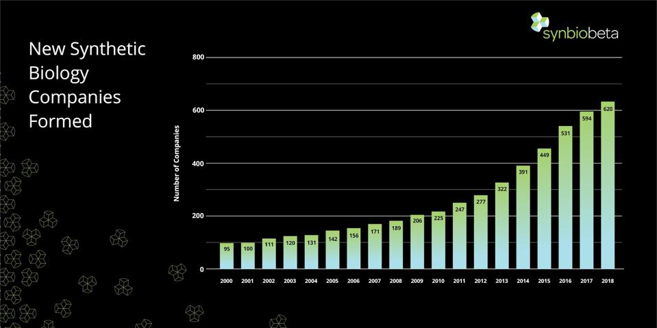 The number of synthetic biology companies formed 2000-2018