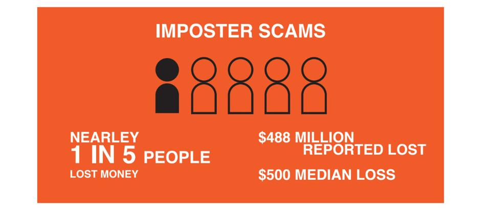 Impostor scams.