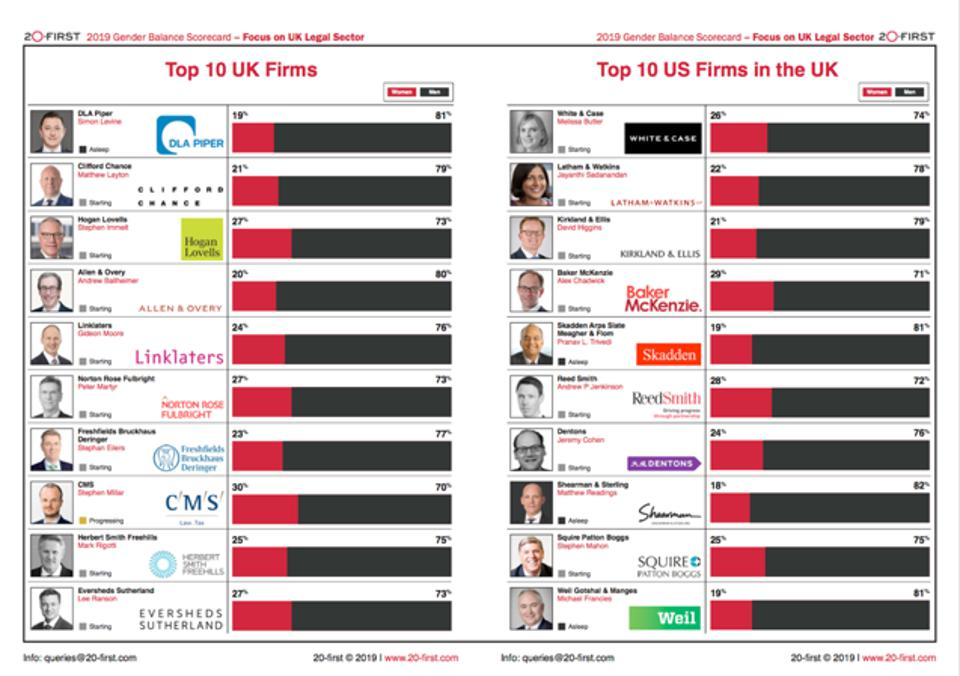 The gender imbalance at the UK's top 10 British and American firms