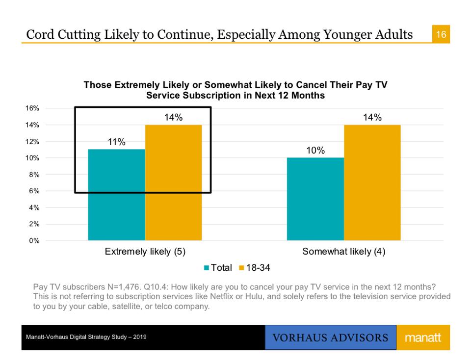 Cord Cutting Likely to Continue, Especially Among Younger Adults