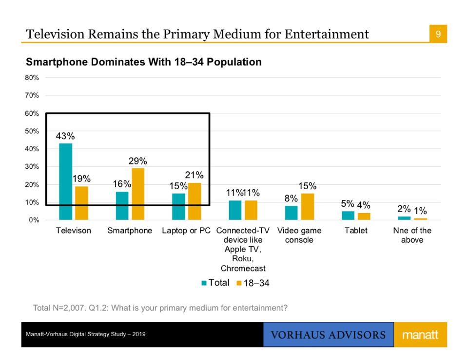 Television Remains The Primary Medium for Entertainment