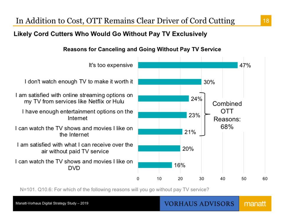 In Addition to Cost, OTT Remains Clear Driver of Cord Cutting