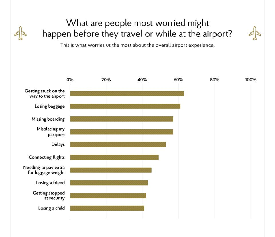 Airport stress survey results
