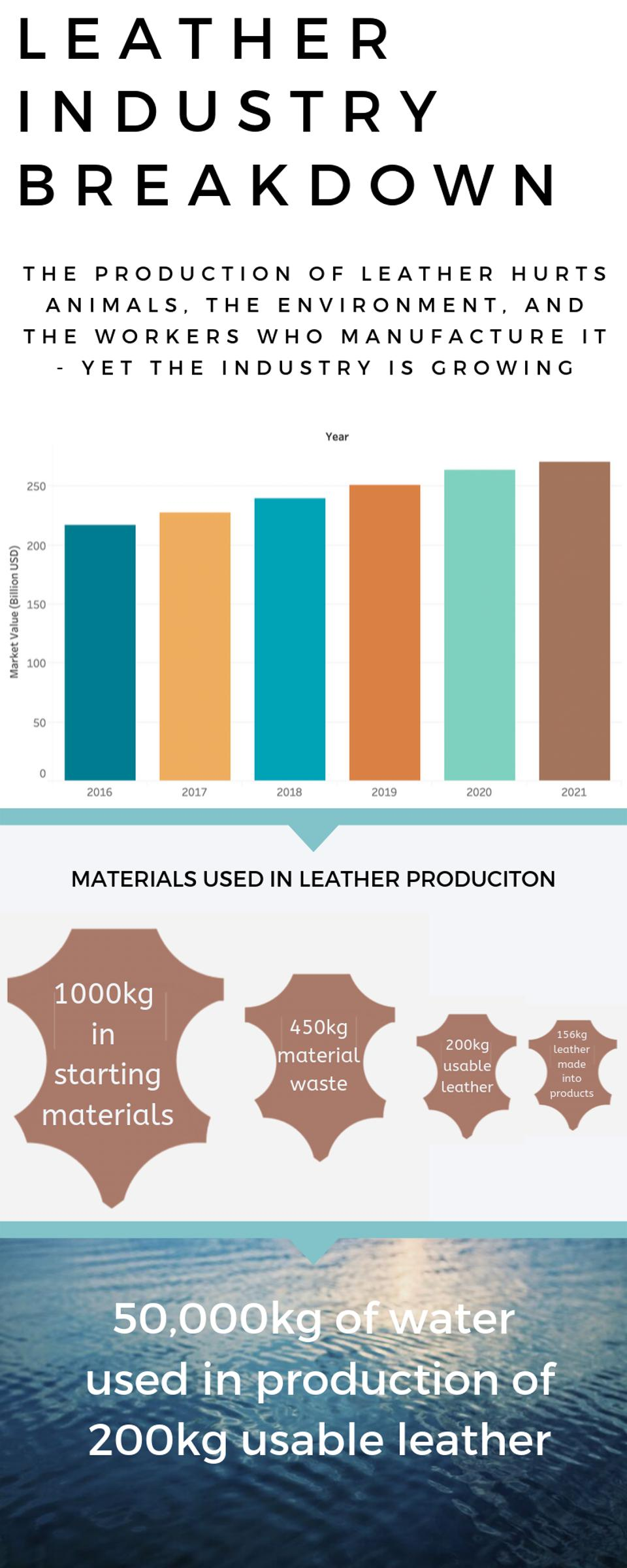 A Breakdown of The Leather Industry