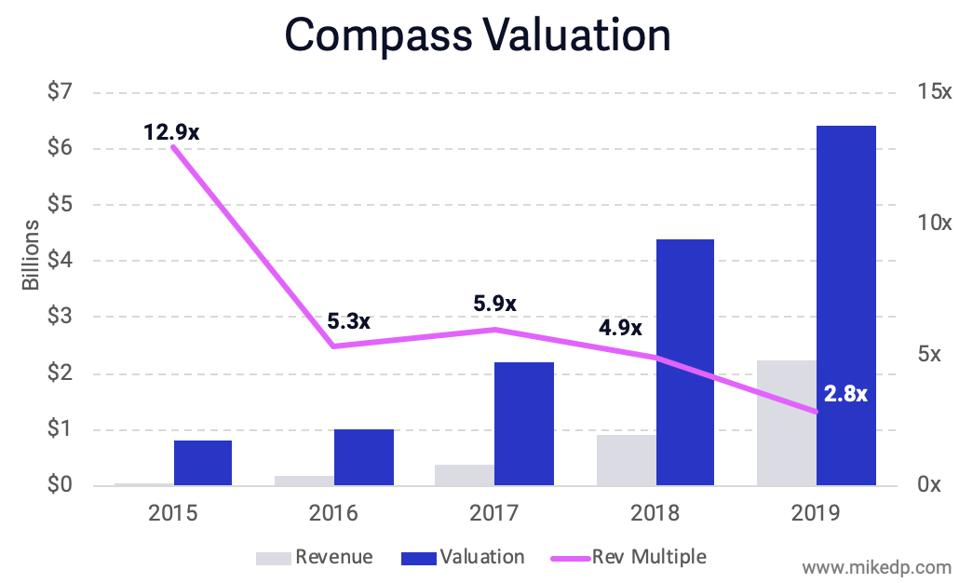 Compass Valuation