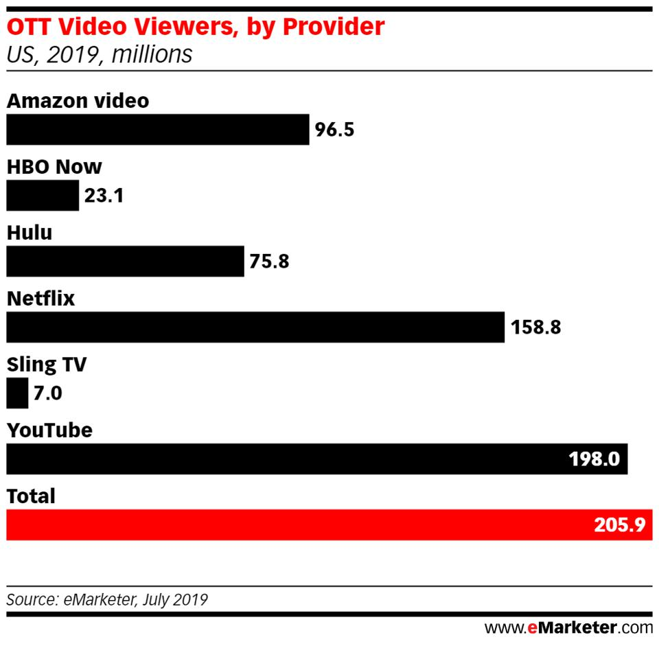 Chart of OTT Video Viewers, by Provider