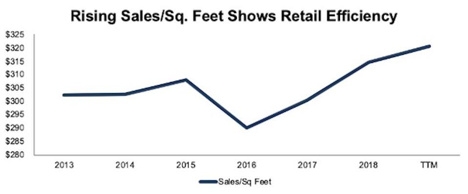 TGT Sales Per Sq. Ft