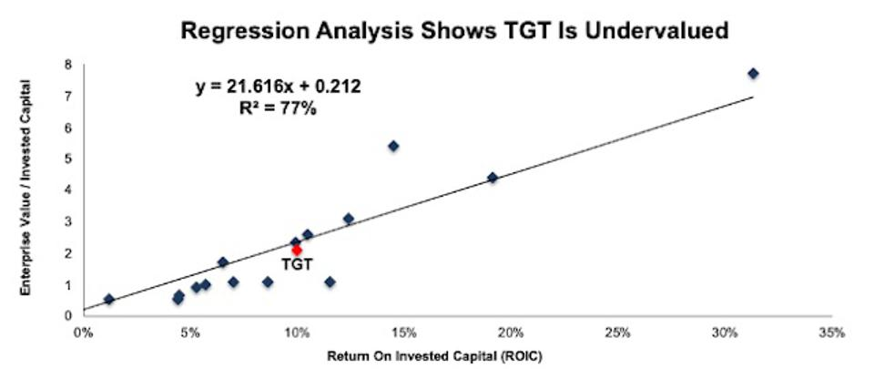 TGT Valuation Regression