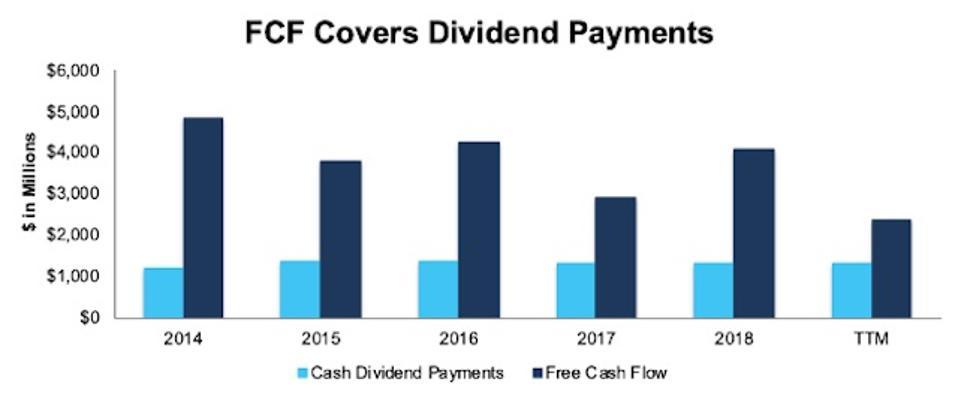 TGT FCF vs. Dividends