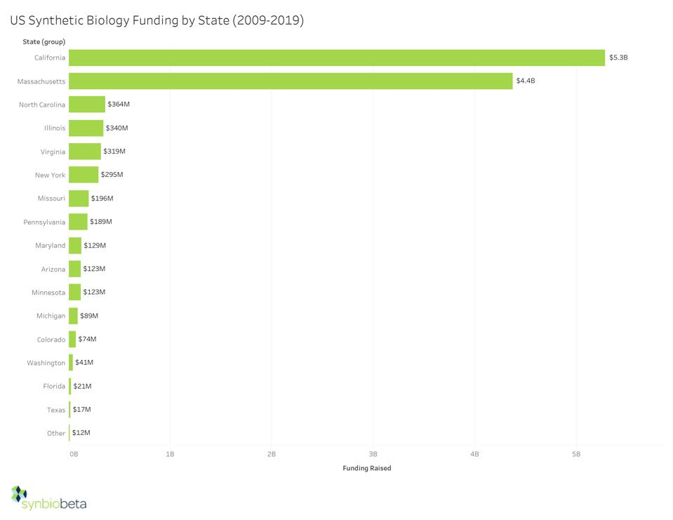 US Synthetic Biology Funding By State