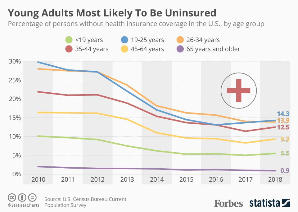 Percentage of persons without health insurance in the U.S.