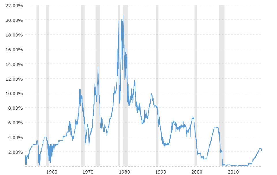 Bonds have soared as rates have dropped from the peak in the middle of the graph around 1980.