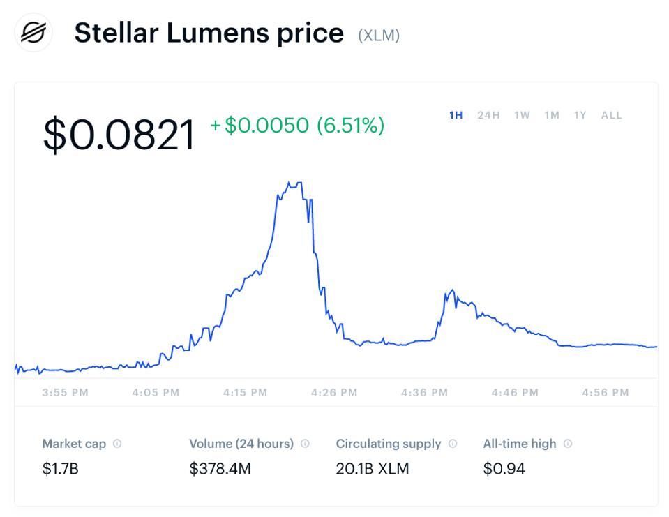 bitcoin, bitcoin price, stellar, stellar price, chart