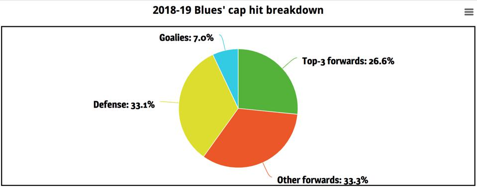 A breakdown of the St. Louis Blues' 2018-19 salary cap situation.