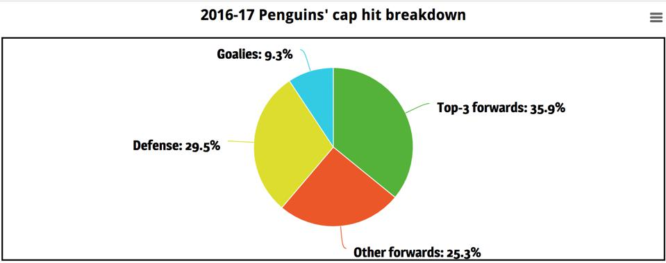 A breakdown of the Pittsburgh Penguins' 2016-17 salary cap situation.