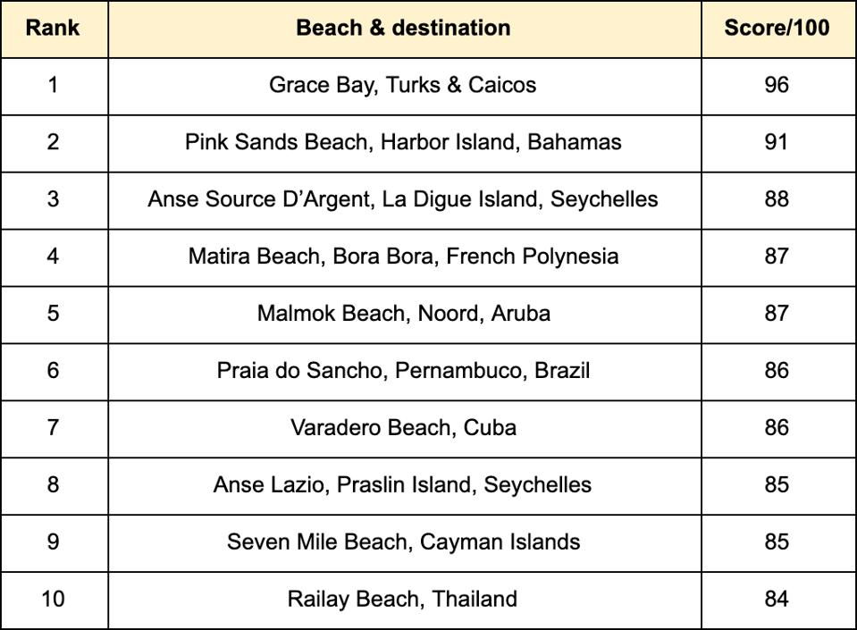 The Top Ten Best Beaches in the world