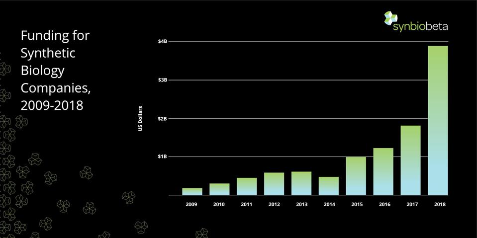 Funding for synthetic biology companies has increased greatly over the last 10 years