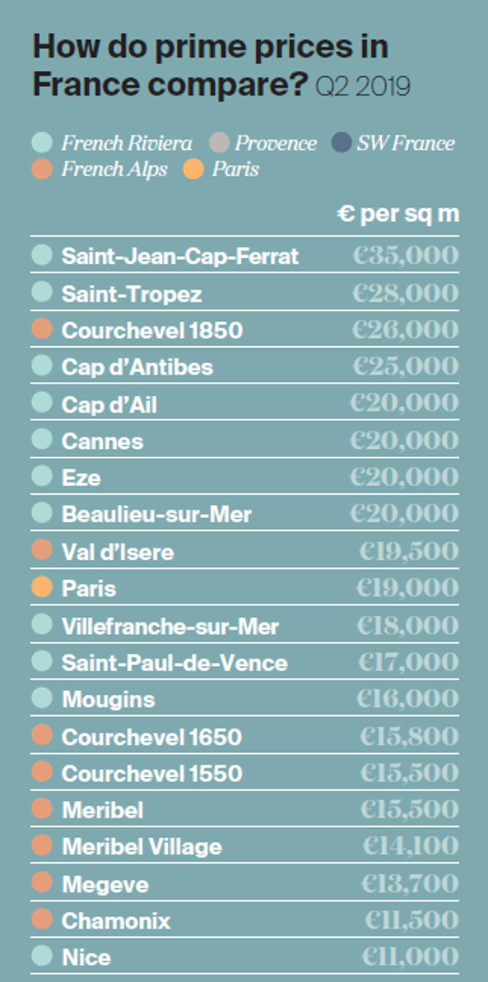Prime prices France
